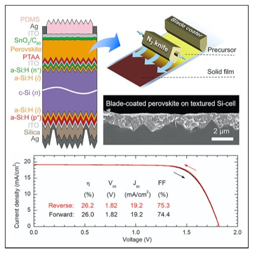 A new architecture of monolithic perovskite/silicon tandem device is proposed based on double-side-textured silicon cells with sub-micrometer pyramids.